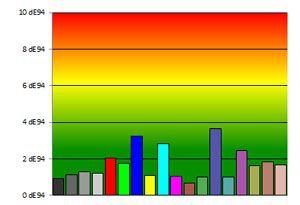 Sony KDL 50W656 couleurs