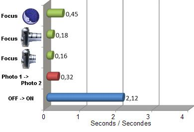 E M10 vitesse(1)