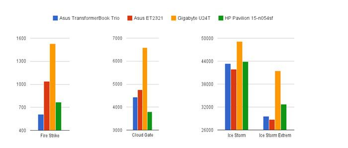 HP graph gpu