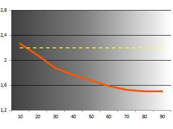 KDL 50W805B temperature