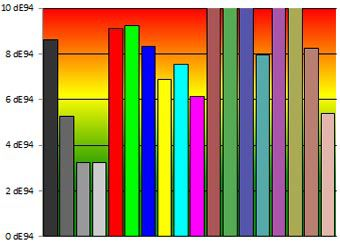 UHD55B6000IS colorimetrie