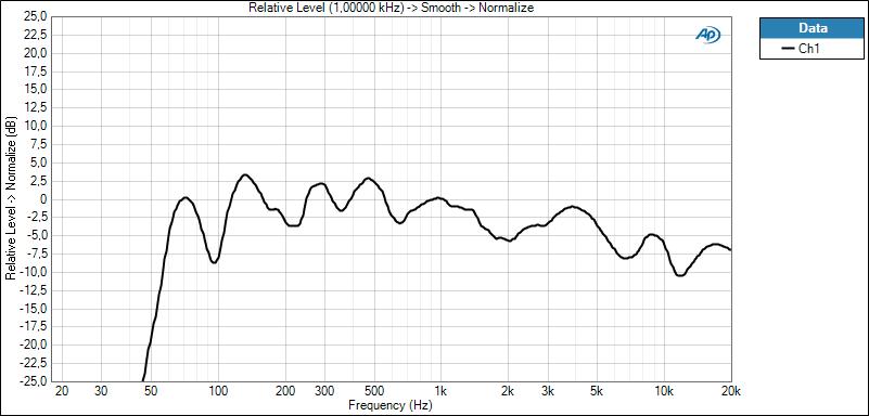 JBL SB100 230 no sub ANALOG + EQ TABLE Freq Curve(2)