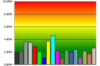 LG 55EA970V colorimetrie
