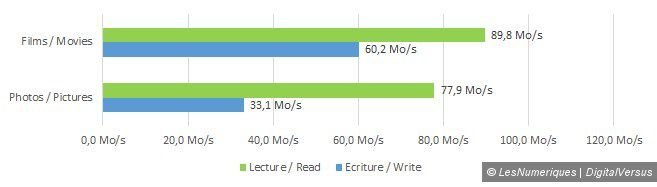 Sandisk sdhc extreme plus 32gb speed