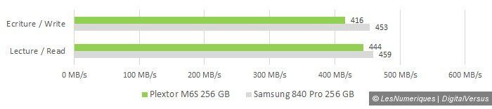 Plextor m6s 256gb manual copy vs samsung 840 pro