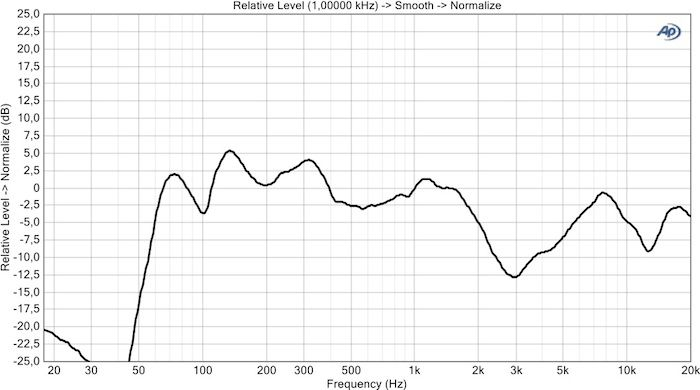 Bose soundlink freq respons
