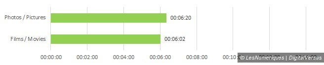 Samsung microsdhc pro 32gb MB MG32D speeds load unload