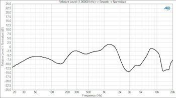 Y 50 freq curve 2