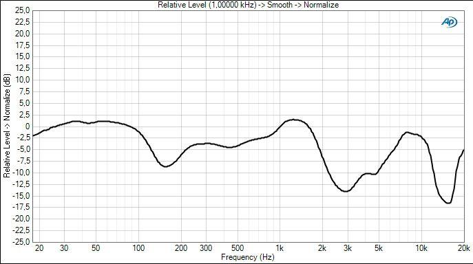 Y 50 freq curve 3