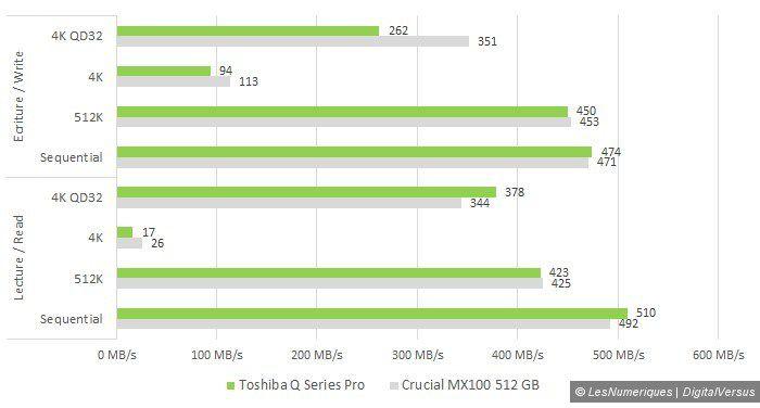 Toshiba q series pro 256gb crystaldiskmark vs crucial mx100