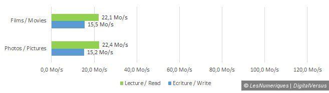 Samsung sdhc card 32gb speed