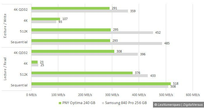 Pny optima 240gb cdm vs samsung 840 pro