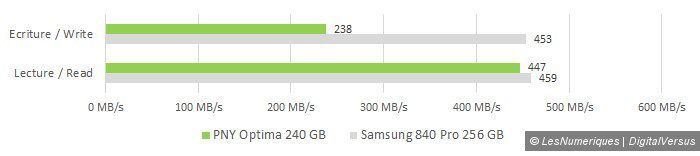 Pny optima 240gb manual copy vs samsung 840 pro