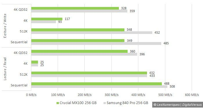 Crucial mx 100 256gb vs samsung 840 pro cdm