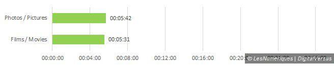 Sandisk ultra 32gb unload time