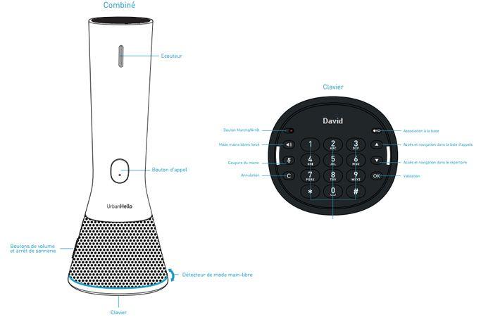 Schéma explicatif du home phone combiné et clavier