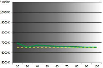 LG LB730V temperature
