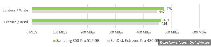 Sandisk extreme pro 480gb vs samsung 840 pro 256gb