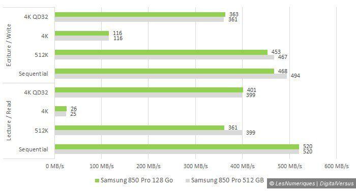 Samsung 850 pro 128gb vs 512gb cdm