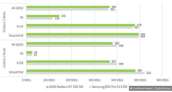 Amd radeon r7 ssd 240gb vs samsung 850 pro cdm