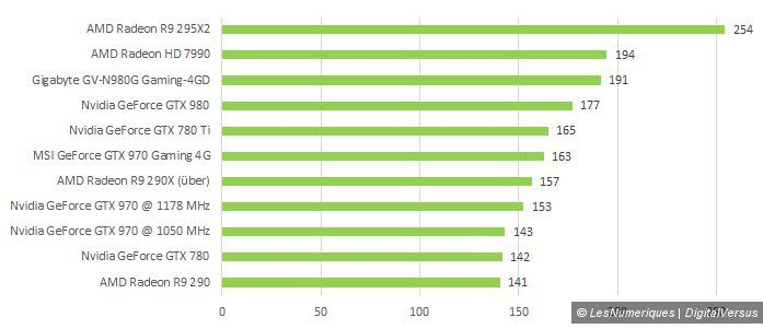Nvidia maxwell perfs overall score