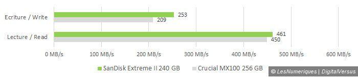 Sandisk ultra ii 240gb manual copy perfs vs crucial mx100 256gb