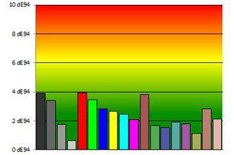 Toshiba 47L7453DG colorimetrie