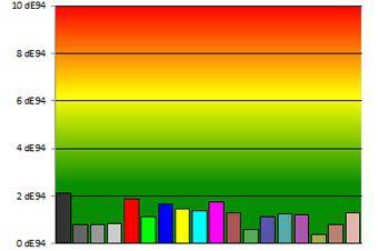 Samsung HU7200 colorimetrie