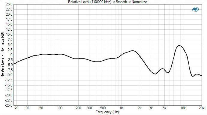 Freq curve 1