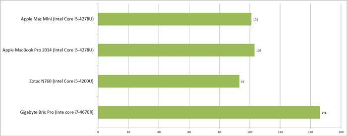 Mac Mini 2014 indice cpu