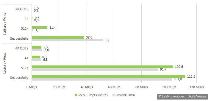 Lexar jumpdrive s23 32gb cdm