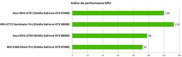 Asus G751perf GPU