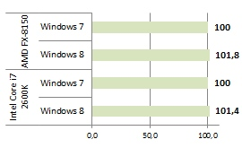 Windows 8 contre Windows 7 Moyenne applicative