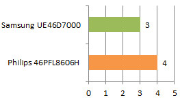 Samsung vs philips image