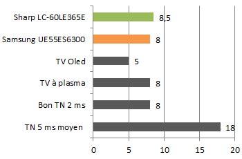 Tv duel lcd g reactivite